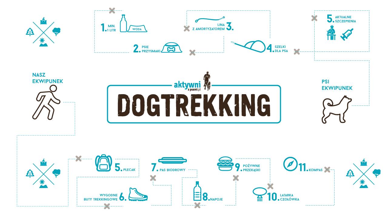 Infografika: DogTrekking